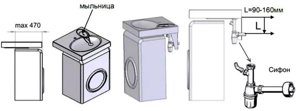 Можно ли совместить раковину и стиральную машинку?